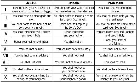 the Ten Commandments Division by religion/denomination. Commandment, Jewish (Talmudic)*, Anglican, Reformed, and other Christian, Orthodox Christian